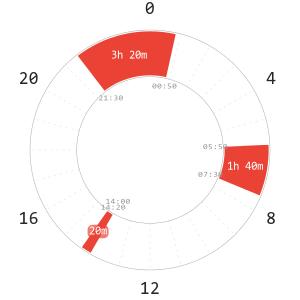 Dual Core Polyphasic Schedule Napchart