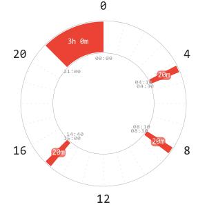 Everyman Polyphasic Schedule Napchart