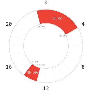 Siesta Polyphasic Schedule Napchart
