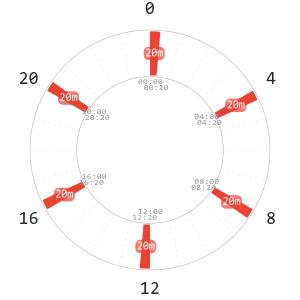 Uberman Polyphasic Schedule Napchart