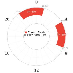 Segmented schedule
