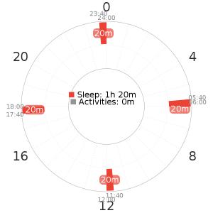 Tesla Schedule