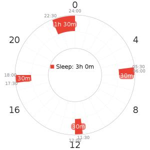 Trimaxion schedule variant