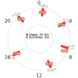 Uberman 6 schedule with uneven spacing
