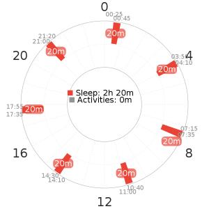 Uberman 7 schedule variant