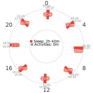 Uberman 8 schedule variant