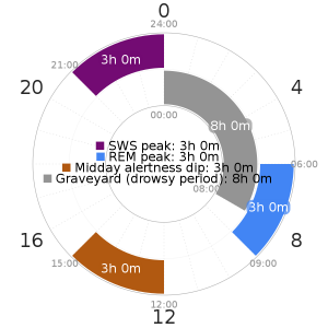 Optimal Sleep Times