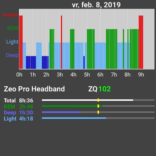 Zeo Sleep Tracking - Polyphasic Sleep